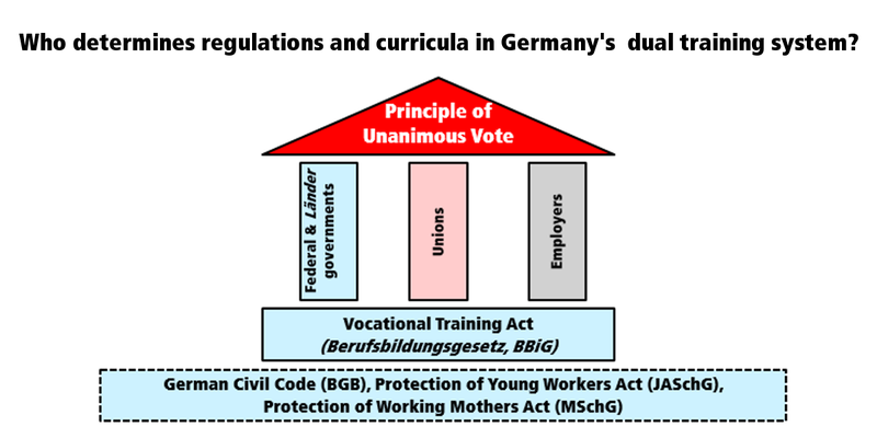 Social partnership in Germany's dual system of vocational education and trainin (VET)