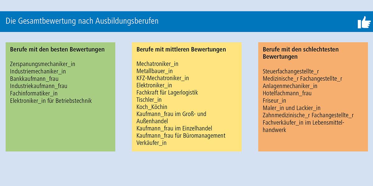 Das sind die Top- und Flop-Ausbildungsberufe 2017 in NRW