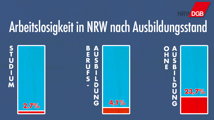 Arbeitslosigkeit in NRW nach Aussbildungsstand