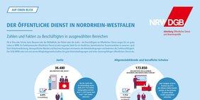 Infografik: Zahlen und Fakten zum öffentlichen Dienst in NRW