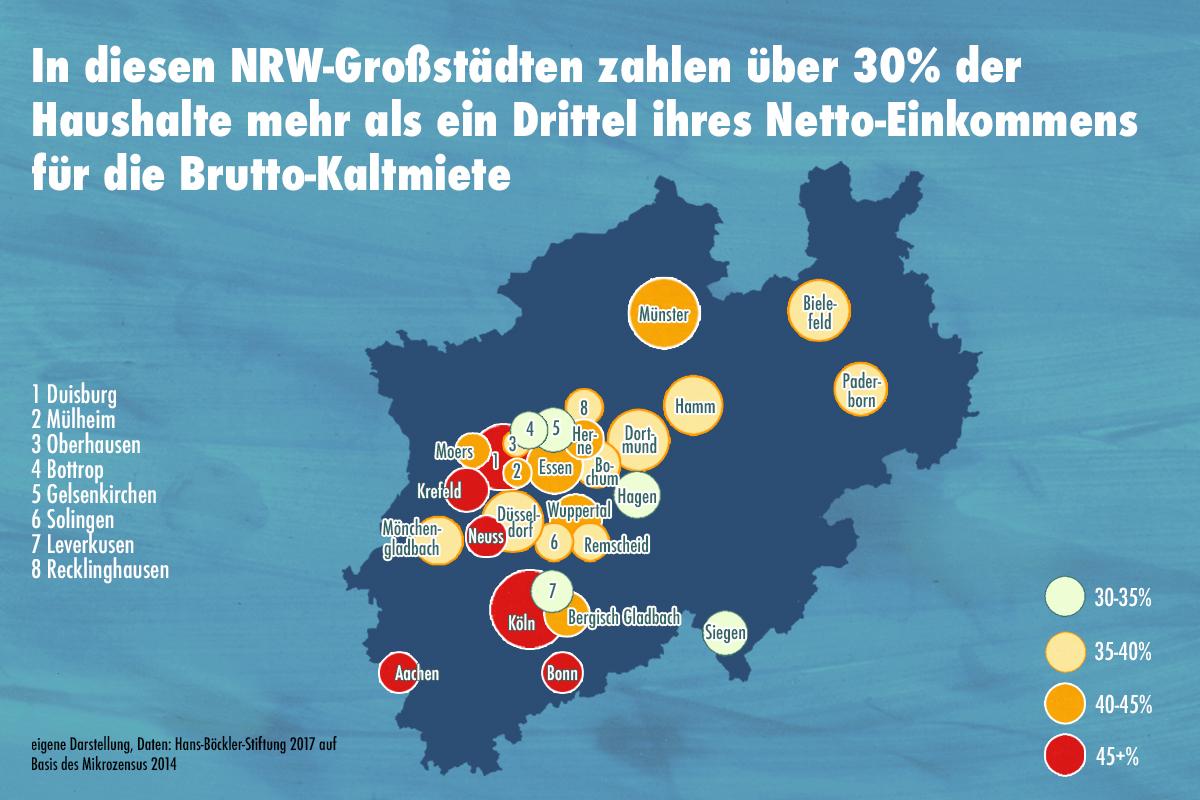 Mietbelastungsquote in NRW-Großstädten