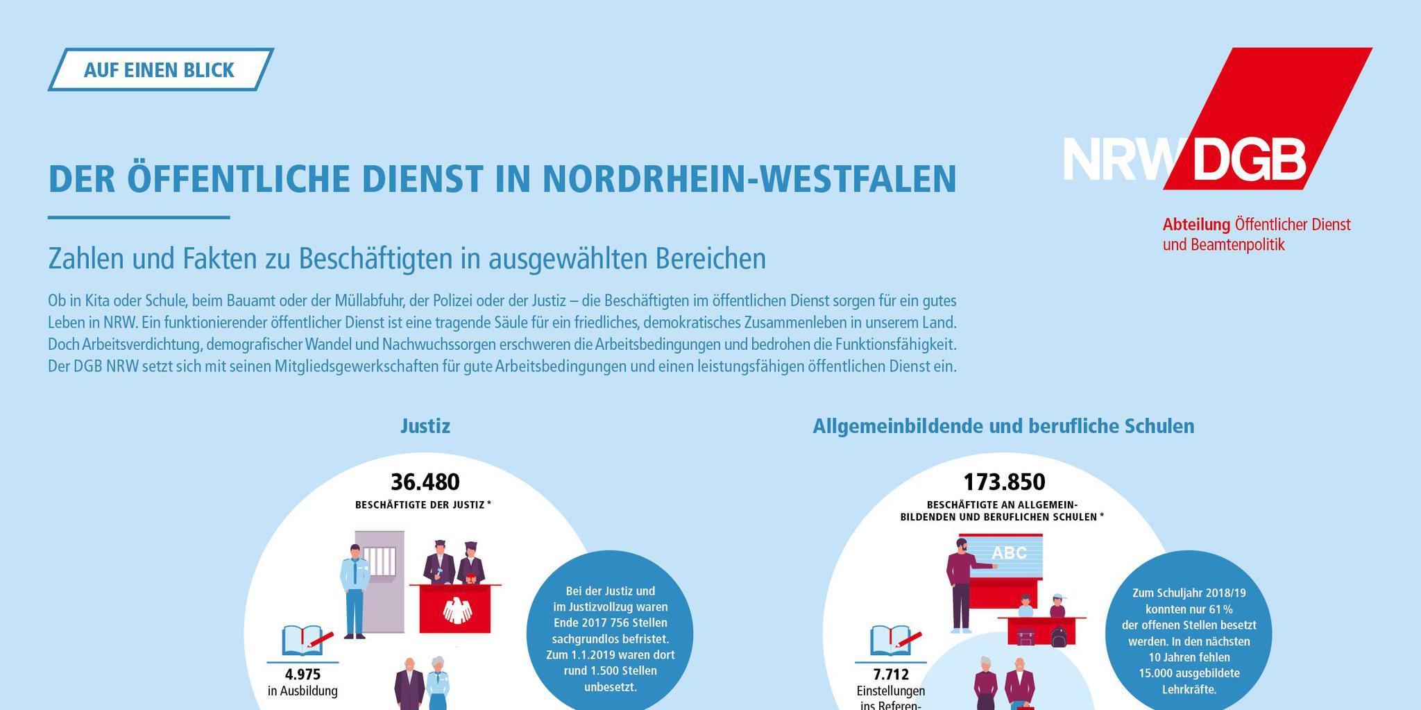 Teaser Zahlen und Fakten zum öffentlichen Dienst in NRW