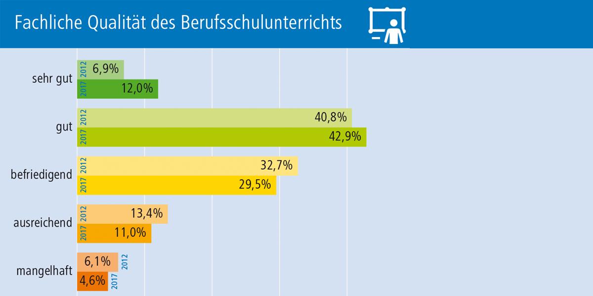 So bewerten Auszubildende die Qualität der Berufsschule in NRW