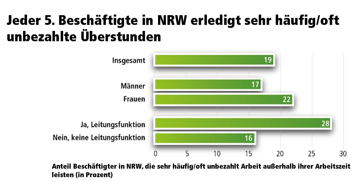 Unbezahlte Überstunden in Nordrhein-Westfalen, aufgeteilt nach Geschlecht