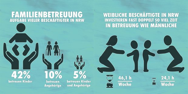 Viele Beschäftigte in NRW sind neben ihrer Arbeit für Familienbetreuung verantwortlich.