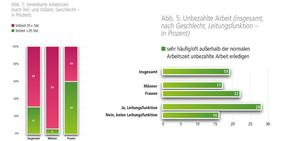 Diagramme Arbeitszeiten in NRW