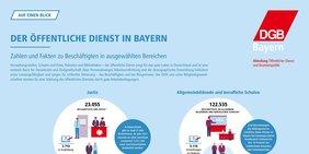 Zahlen und Fakten zum öffentlichen Dienst in Bayern