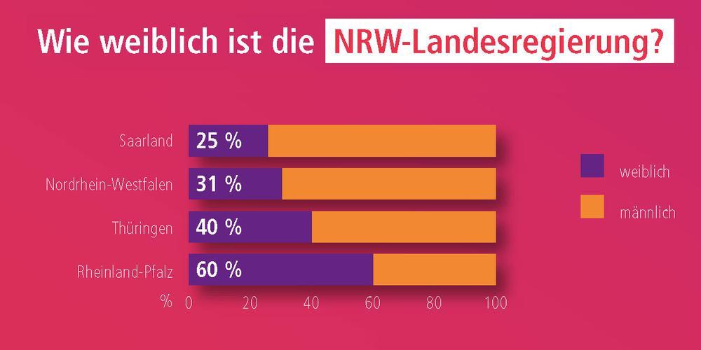 Frauenanteil in den Landesregierungen von Saarland, Nordrhein-Westfalen, Rheinland-Pfalz, Thüringen