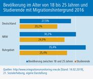 Bevölkerung-im-Alter-von-18-bis-25-Jahren-und-Studierende-mit-Migrationshintergrund