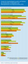 Gründe-für-Erwerbstätigkeit-parallel-zum-Studium-bei-Studierenden-im-Ruhrgebiet-nach-Bildungsherkunft-und-Migrationsstatus
