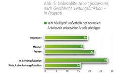 Unbezahlte Arbeit (insgesamt, nach Geschlecht, Leitungsfunktion – in Prozent)