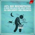 42 Prozent der Beschäftigten in NRW sind nach der Arbeit häufig zu erschöpft für Privates.