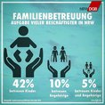 Mehr als 42 Prozent der nordrhein-westfälischen Beschäftigten kümmern sich neben der Arbeit um ihre Kinder.