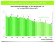 Entwicklung des Netto-Rentenniveaus vor Steuern 1990-2030